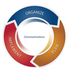 organize-plan-implement-model